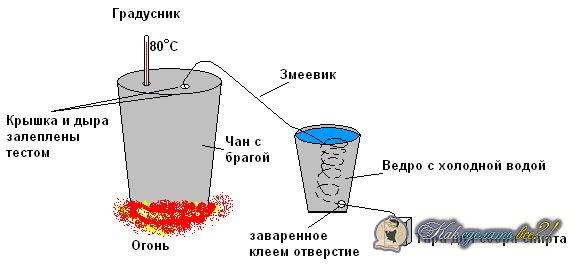 Как в домашних условиях сделать самогон из браги